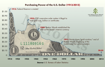 History of the Dollar (4)