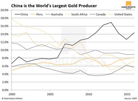 China More Gold Chart