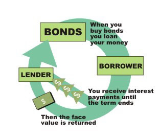 Image result for bond market images